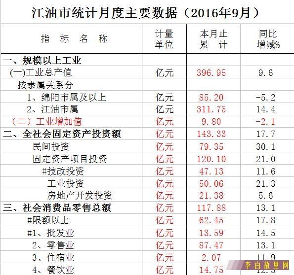 江油市统计数据.jpg