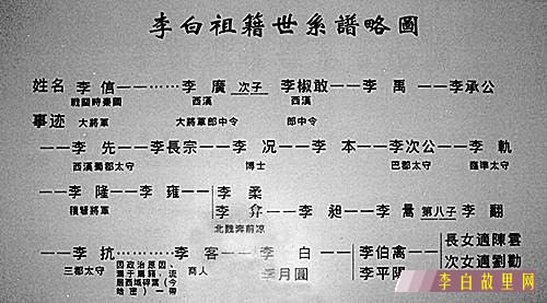 李白祖籍世系谱略图.jpg